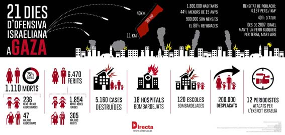 Infogràfic Gaza La Directa