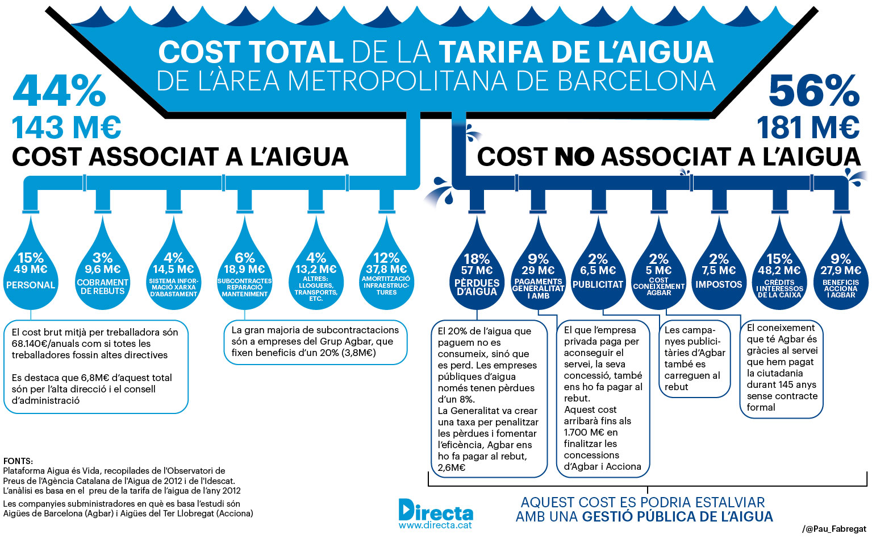 Infografia: El preu de l'aigua a l'Àrea Metropolitana de Barcelona