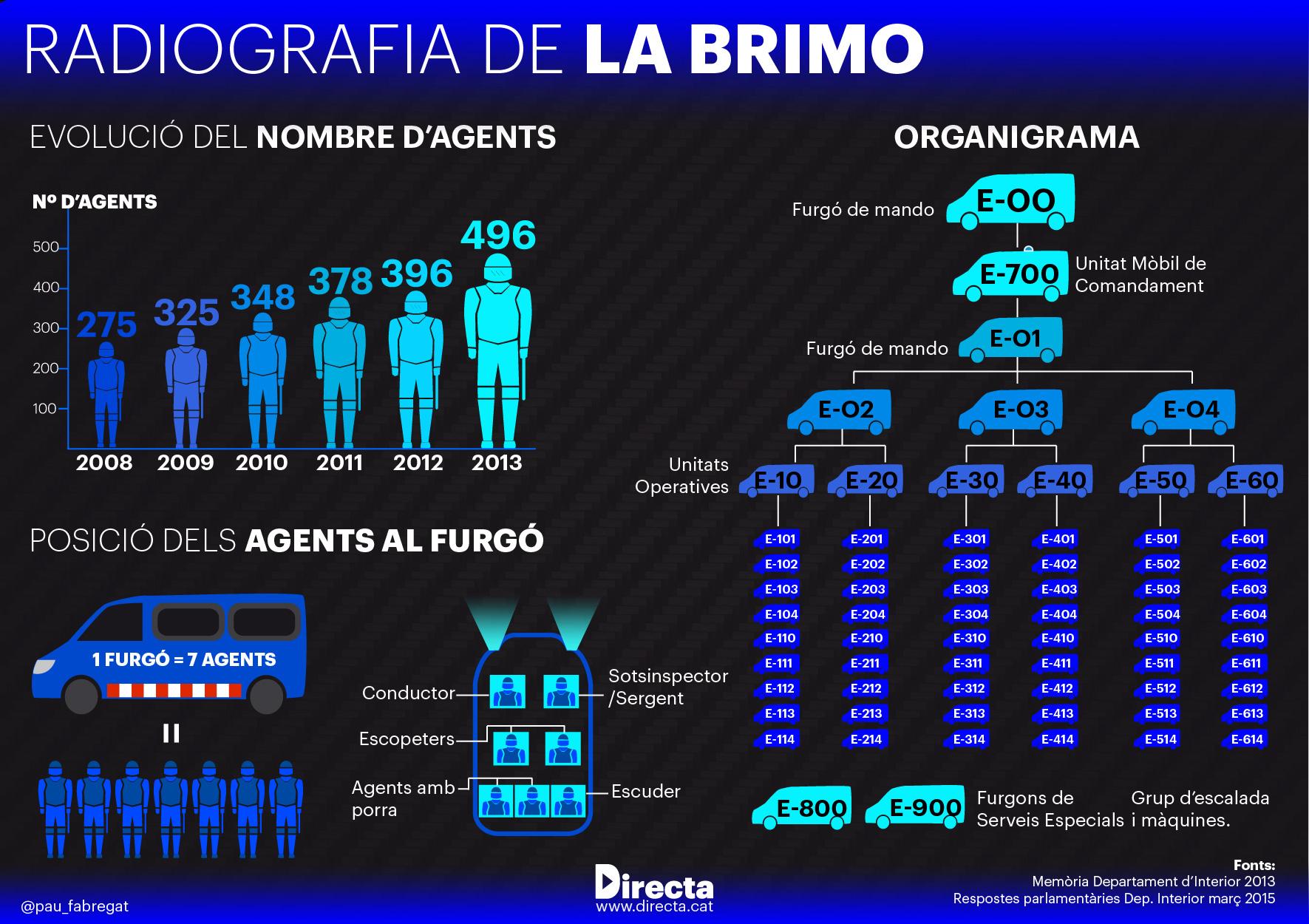 Radiografia de la BRIMO