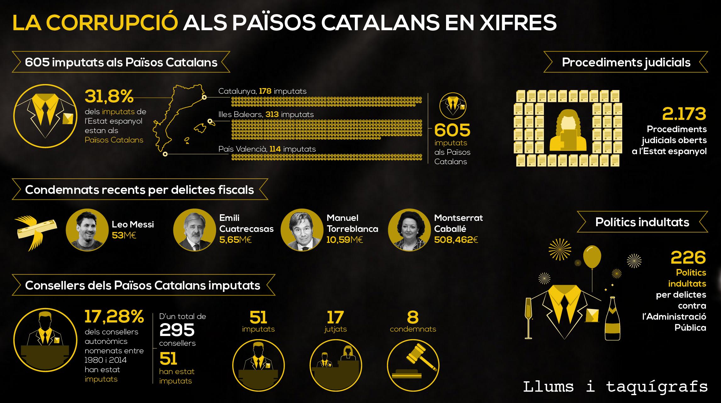 La corrupció als Països Catalans en xifres